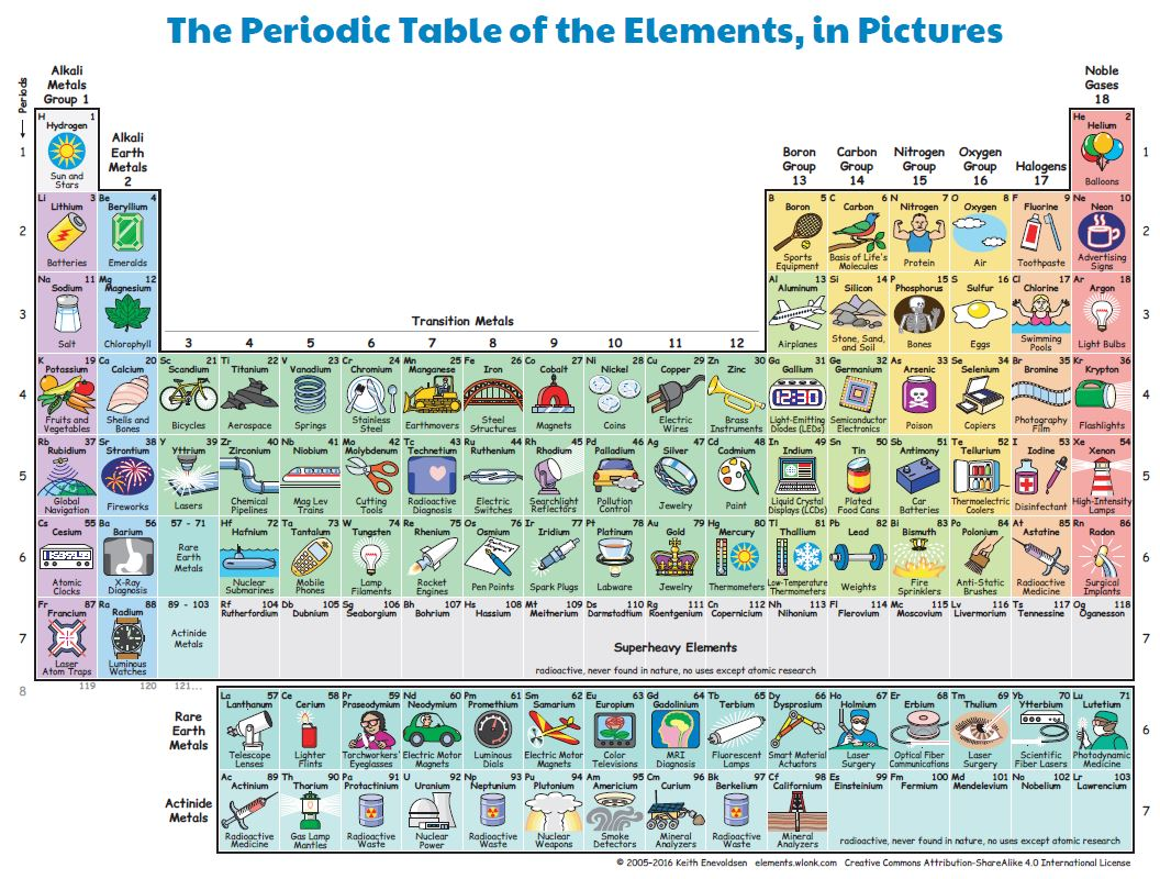 The periodic table in pictures images periodic table images the periodic table in pictures image collections periodic table periodic table in pictures gallery periodic table gamestrikefo Image collections