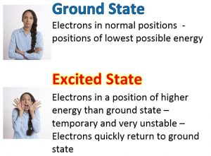 ground excited state