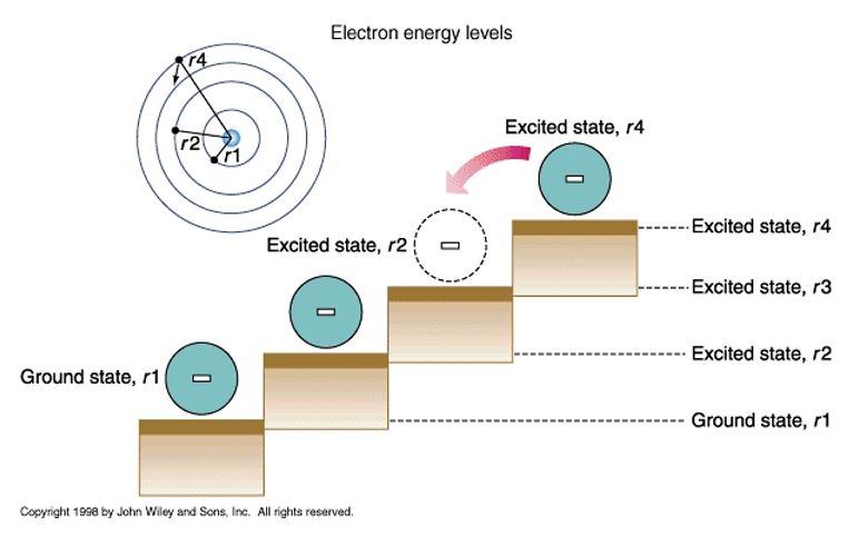 Electron energy levels – Port Byron Library